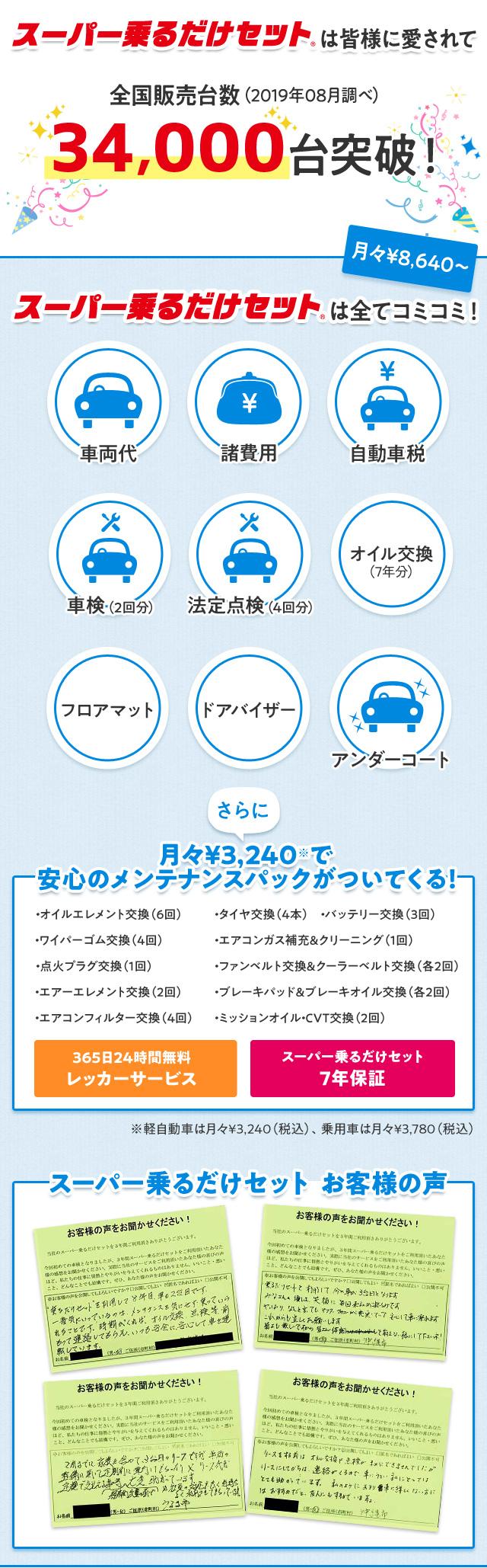 スーパー乗るだけセットは皆様に愛されて全国販売台数34,000台を突破!新車が月額8640円から乗れます!